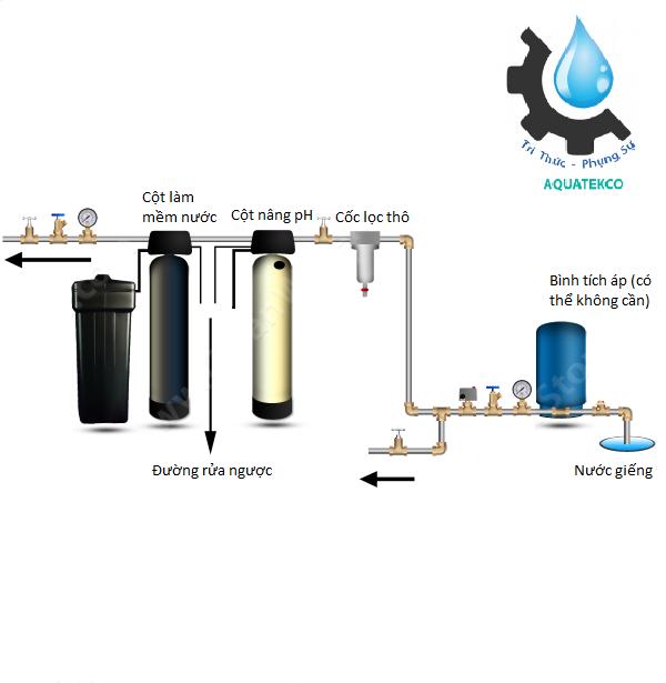 Lắp đặt cột làm mềm nước cho nước giếng