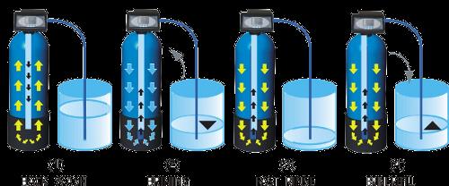 Các bước tái sinh cột làm mềm nước