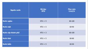 hướng dẫn chọn fluxrate cho hệ thống UF